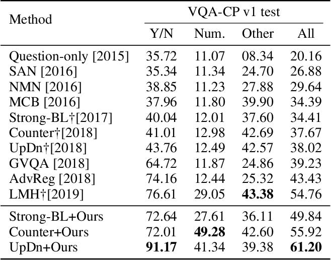Figure 4 for AdaVQA: Overcoming Language Priors with Adapted Margin Cosine Loss
