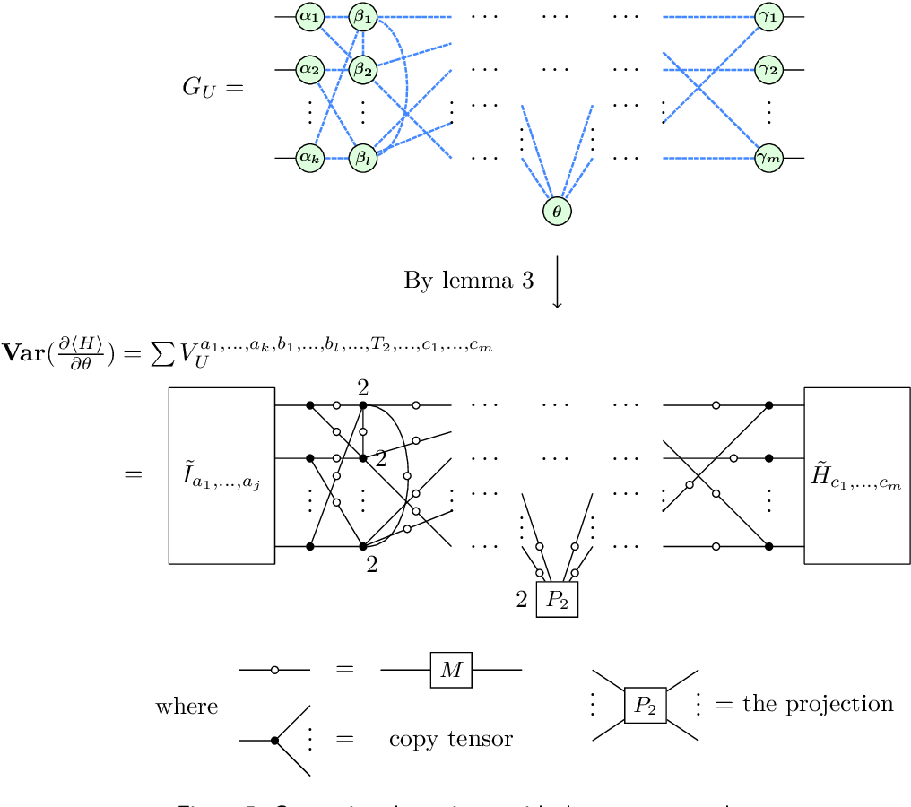 Figure 4 for Analyzing the barren plateau phenomenon in training quantum neural network with the ZX-calculus