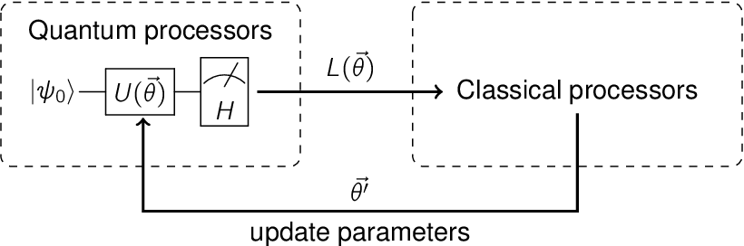 Figure 1 for Analyzing the barren plateau phenomenon in training quantum neural network with the ZX-calculus