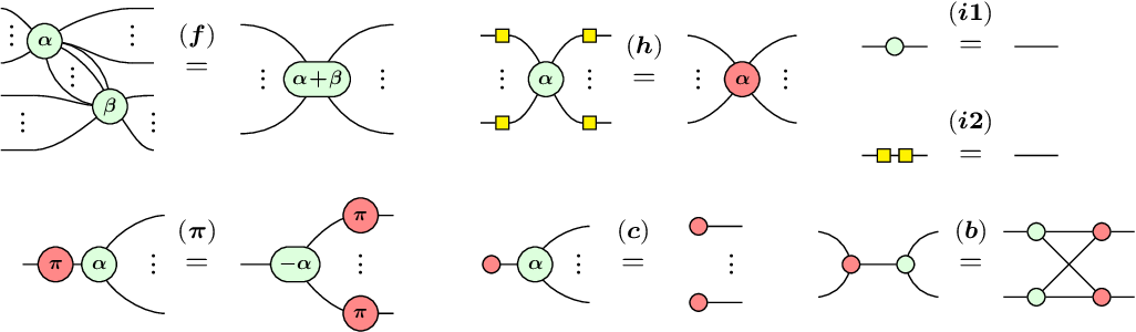 Figure 2 for Analyzing the barren plateau phenomenon in training quantum neural network with the ZX-calculus