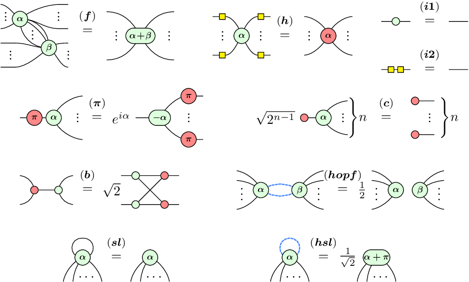Figure 3 for Analyzing the barren plateau phenomenon in training quantum neural network with the ZX-calculus