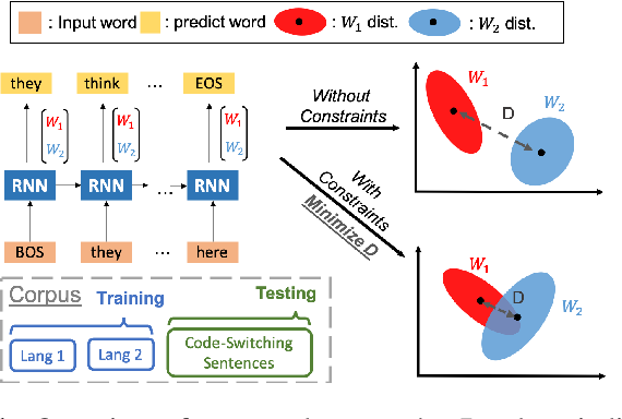 Figure 1 for Training a code-switching language model with monolingual data