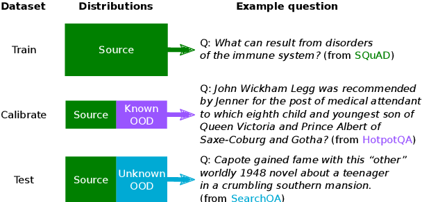 Figure 1 for Selective Question Answering under Domain Shift