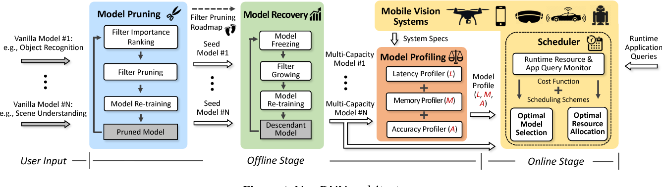 Figure 1 for NestDNN: Resource-Aware Multi-Tenant On-Device Deep Learning for Continuous Mobile Vision