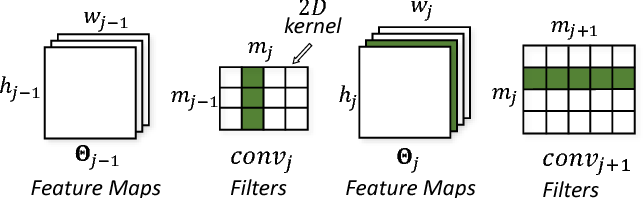 Figure 3 for NestDNN: Resource-Aware Multi-Tenant On-Device Deep Learning for Continuous Mobile Vision