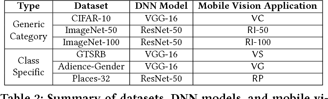 Figure 4 for NestDNN: Resource-Aware Multi-Tenant On-Device Deep Learning for Continuous Mobile Vision
