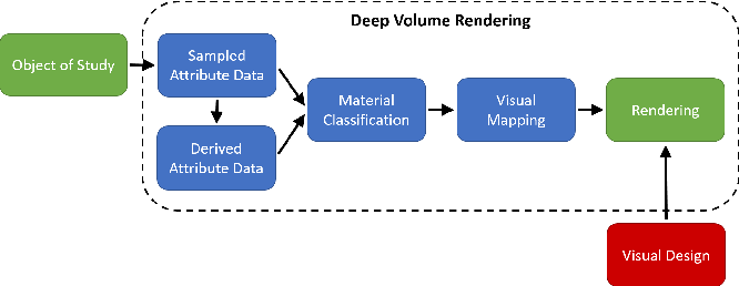 Figure 3 for Deep Direct Volume Rendering: Learning Visual Feature Mappings From Exemplary Images