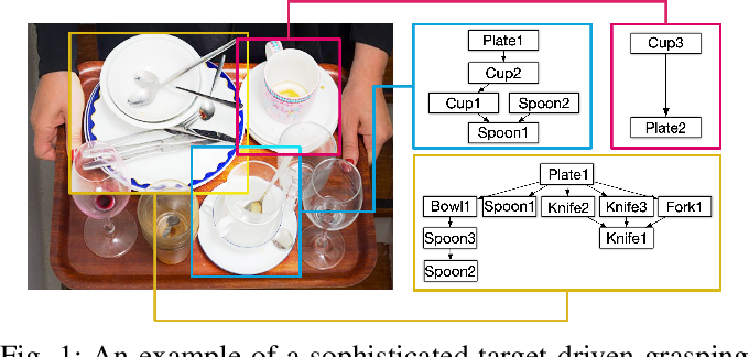 Figure 1 for REGRAD: A Large-Scale Relational Grasp Dataset for Safe and Object-Specific Robotic Grasping in Clutter