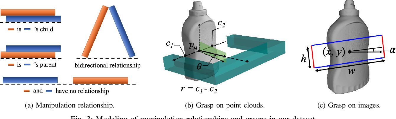 Figure 3 for REGRAD: A Large-Scale Relational Grasp Dataset for Safe and Object-Specific Robotic Grasping in Clutter