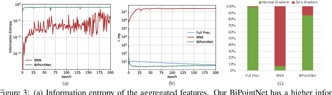 Figure 3 for BiPointNet: Binary Neural Network for Point Clouds