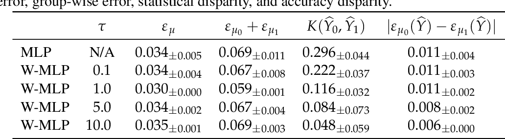 Figure 2 for Costs and Benefits of Wasserstein Fair Regression