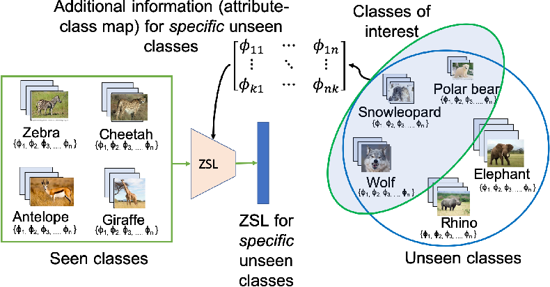 Figure 1 for Addressing target shift in zero-shot learning using grouped adversarial learning