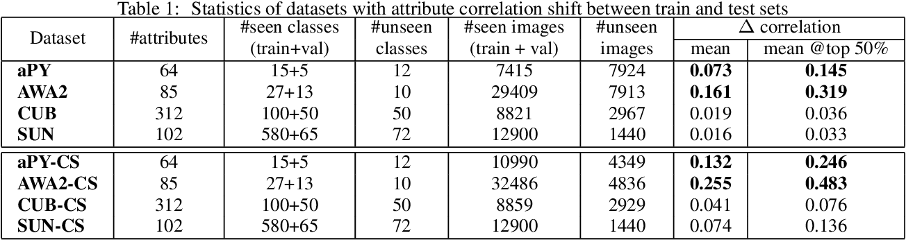 Figure 2 for Addressing target shift in zero-shot learning using grouped adversarial learning