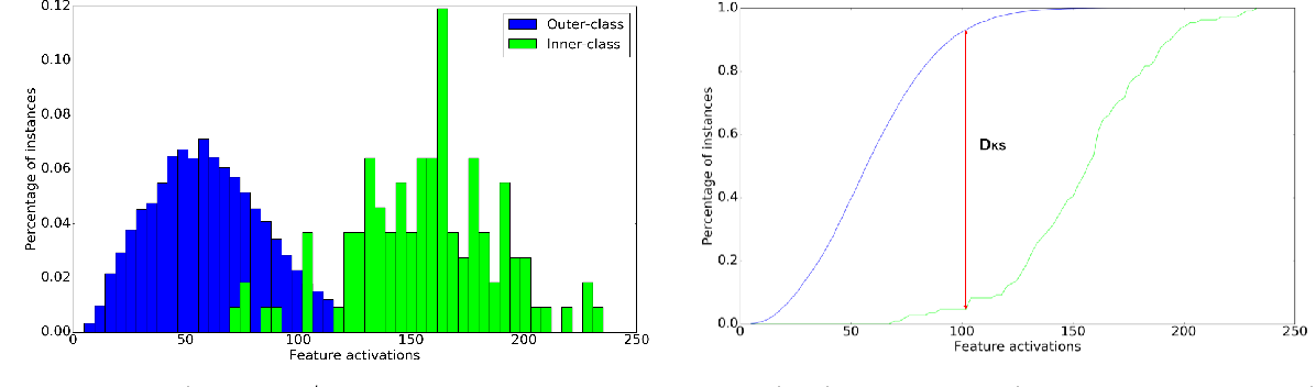 Figure 2 for On the Behavior of Convolutional Nets for Feature Extraction