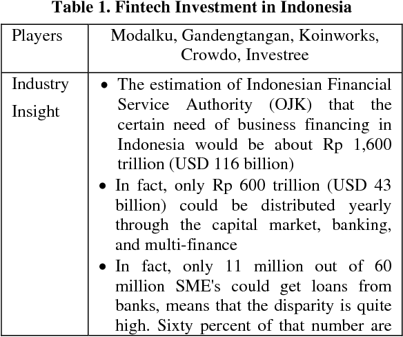 Table 1 from The development of collaborative model between fintech