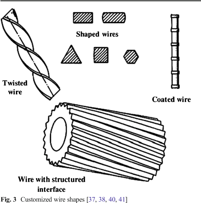 Review Of Improvements In Wire Electrode Properties For Longer