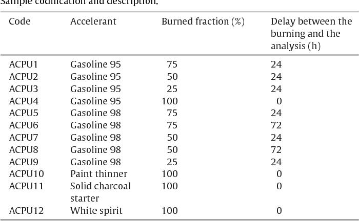 Valid internal standard technique for arson detection based