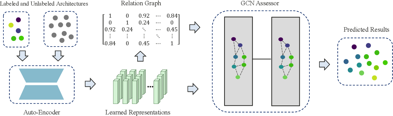 Figure 1 for A Semi-Supervised Assessor of Neural Architectures