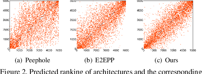 Figure 3 for A Semi-Supervised Assessor of Neural Architectures