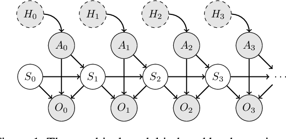 Figure 1 for Unbiased Asymmetric Actor-Critic for Partially Observable Reinforcement Learning