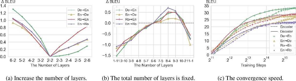 Figure 1 for Hard but Robust, Easy but Sensitive: How Encoder and Decoder Perform in Neural Machine Translation
