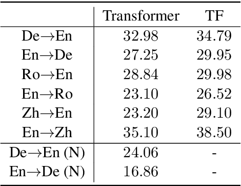 Figure 2 for Hard but Robust, Easy but Sensitive: How Encoder and Decoder Perform in Neural Machine Translation