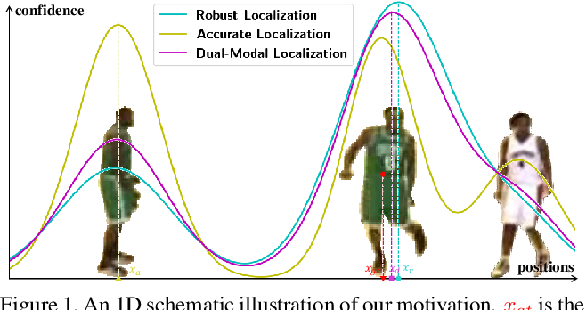 Figure 1 for Higher Performance Visual Tracking with Dual-Modal Localization