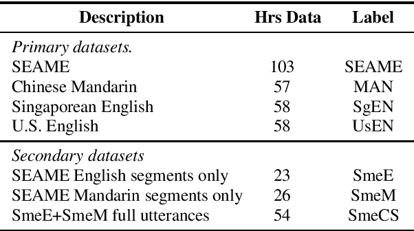 Figure 1 for Using heterogeneity in semi-supervised transcription hypotheses to improve code-switched speech recognition