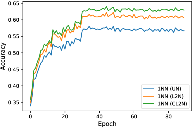 Figure 1 for SimpleShot: Revisiting Nearest-Neighbor Classification for Few-Shot Learning