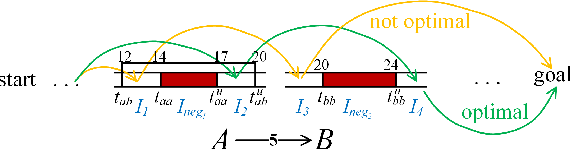 Figure 1 for Improving Continuous-time Conflict Based Search