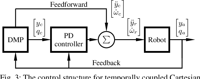 Figure 4 for Temporally Coupled Dynamical Movement Primitives in Cartesian Space