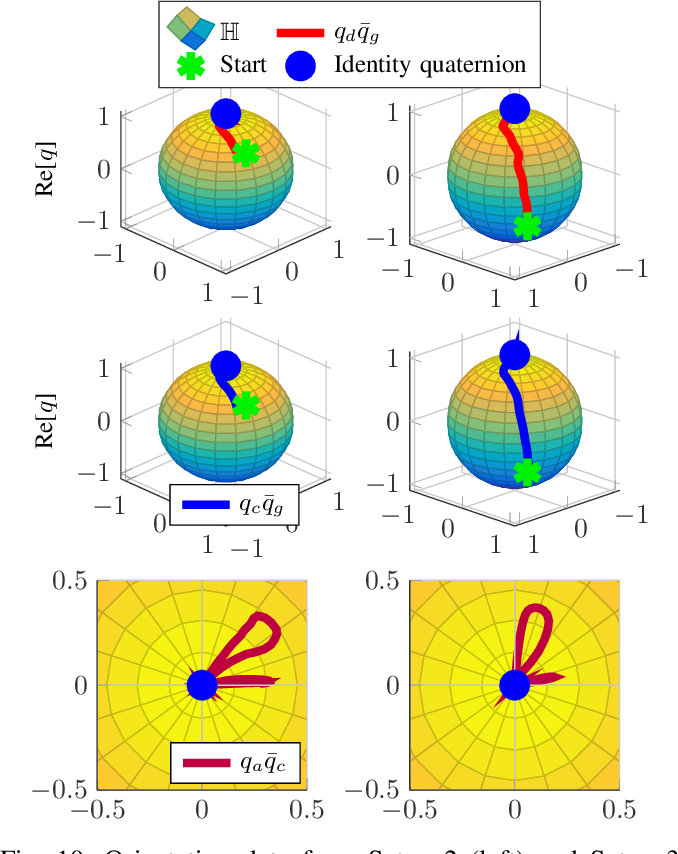 Figure 2 for Temporally Coupled Dynamical Movement Primitives in Cartesian Space