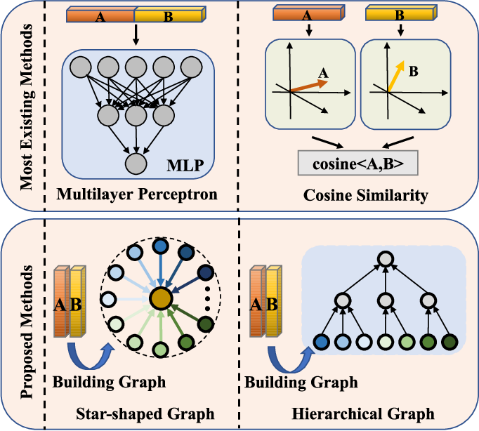 Figure 1 for Reasoning Graph Networks for Kinship Verification: from Star-shaped to Hierarchical
