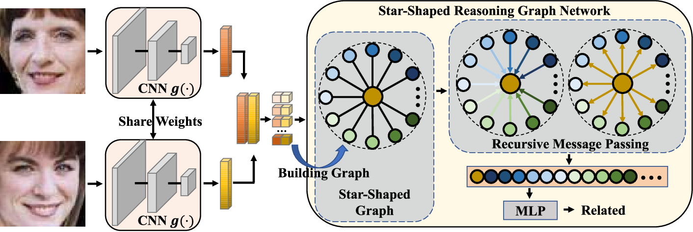 Figure 2 for Reasoning Graph Networks for Kinship Verification: from Star-shaped to Hierarchical