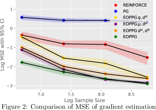 Figure 2 for Statistically Efficient Off-Policy Policy Gradients