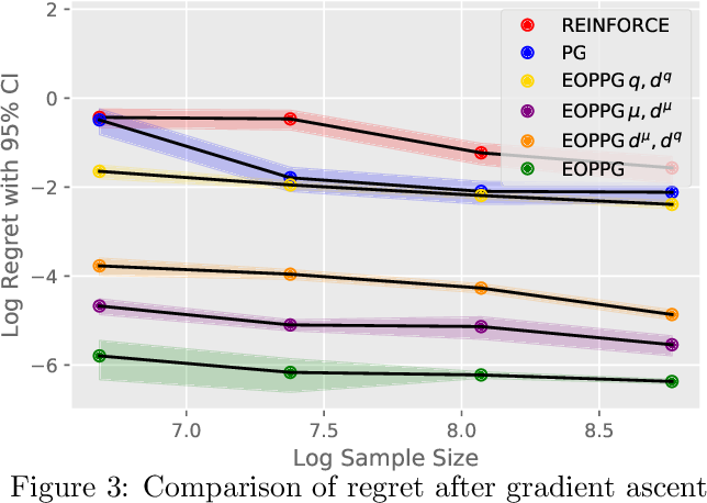 Figure 3 for Statistically Efficient Off-Policy Policy Gradients