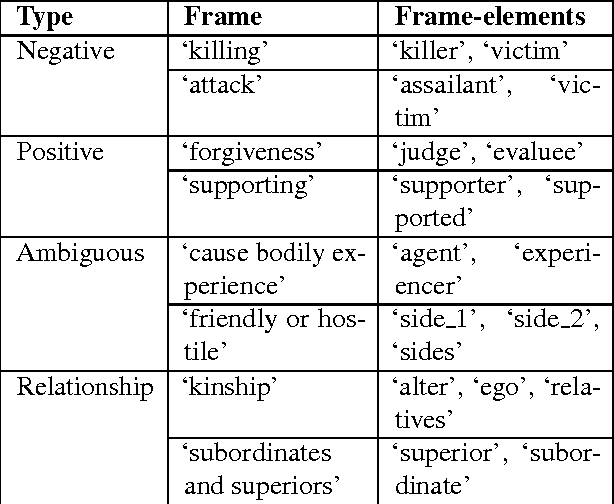 Figure 1 for Modeling Dynamic Relationships Between Characters in Literary Novels
