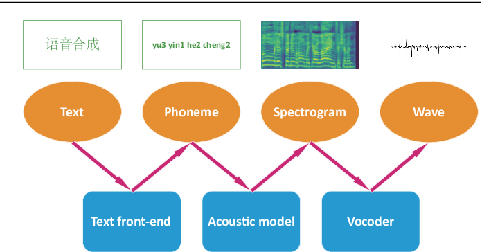Figure 1 for Review of end-to-end speech synthesis technology based on deep learning