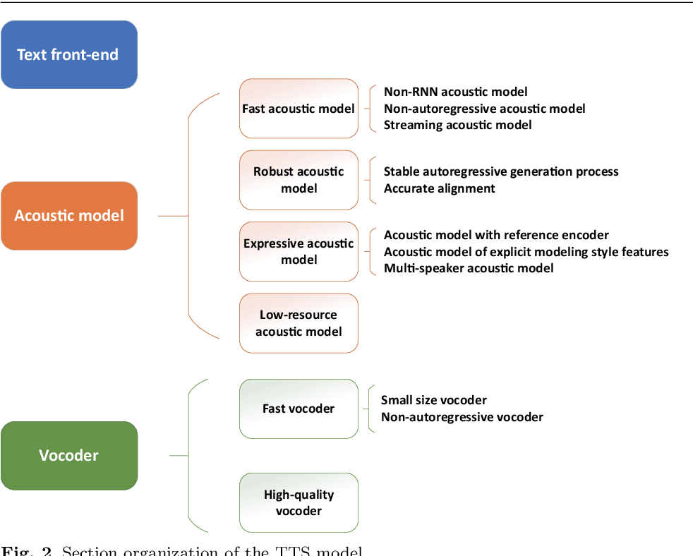 Figure 3 for Review of end-to-end speech synthesis technology based on deep learning