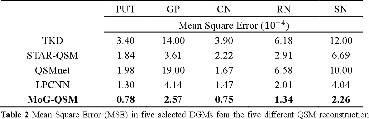 Figure 4 for MoG-QSM: Model-based Generative Adversarial Deep Learning Network for Quantitative Susceptibility Mapping
