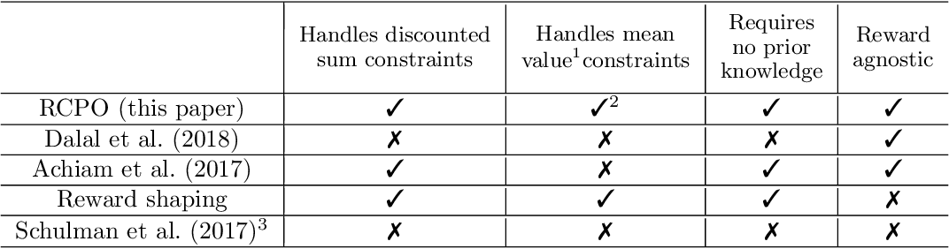 Figure 1 for Reward Constrained Policy Optimization
