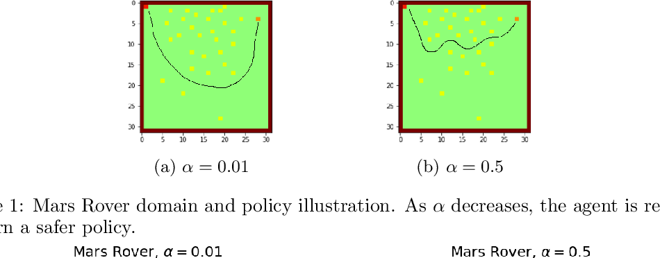 Figure 2 for Reward Constrained Policy Optimization