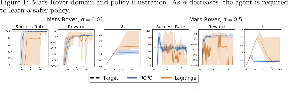Figure 3 for Reward Constrained Policy Optimization