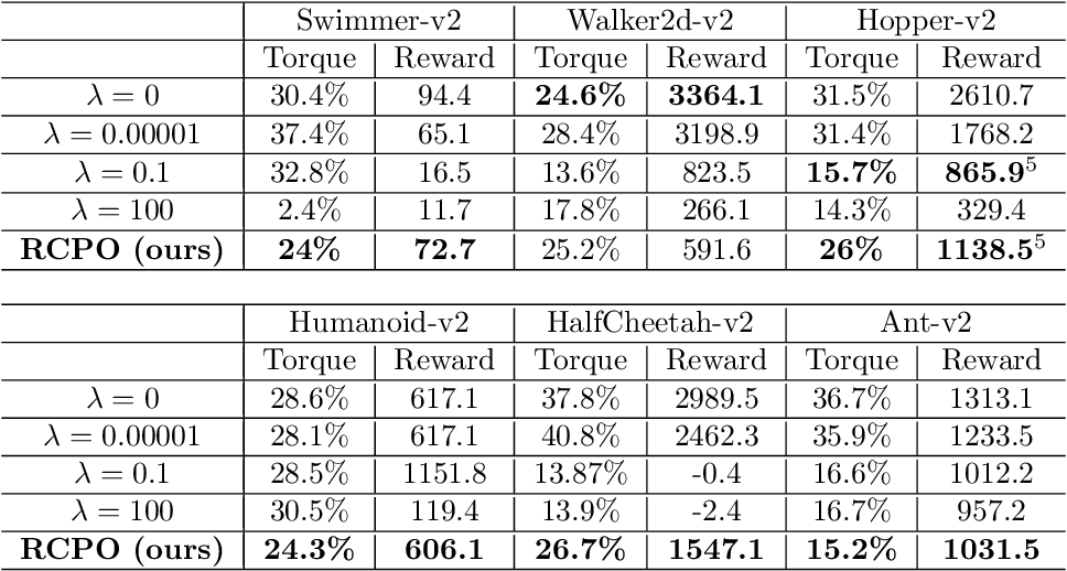 Figure 4 for Reward Constrained Policy Optimization