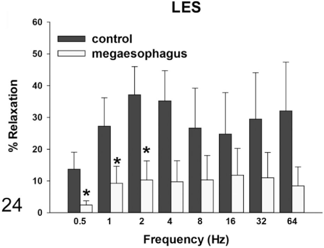 figure 24  muscle relaxation responses of the lower esophageal sphincter  (les)—rats