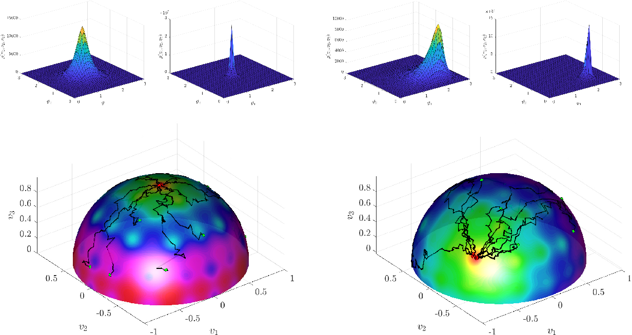Figure 3 for Consensus-based Optimization on the Sphere II: Convergence to Global Minimizers and Machine Learning