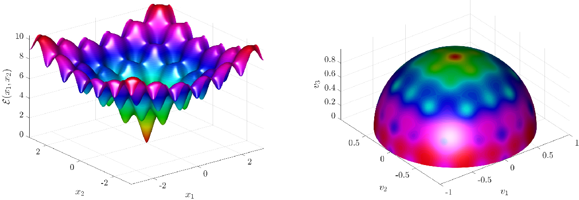 Figure 1 for Consensus-based Optimization on the Sphere II: Convergence to Global Minimizers and Machine Learning