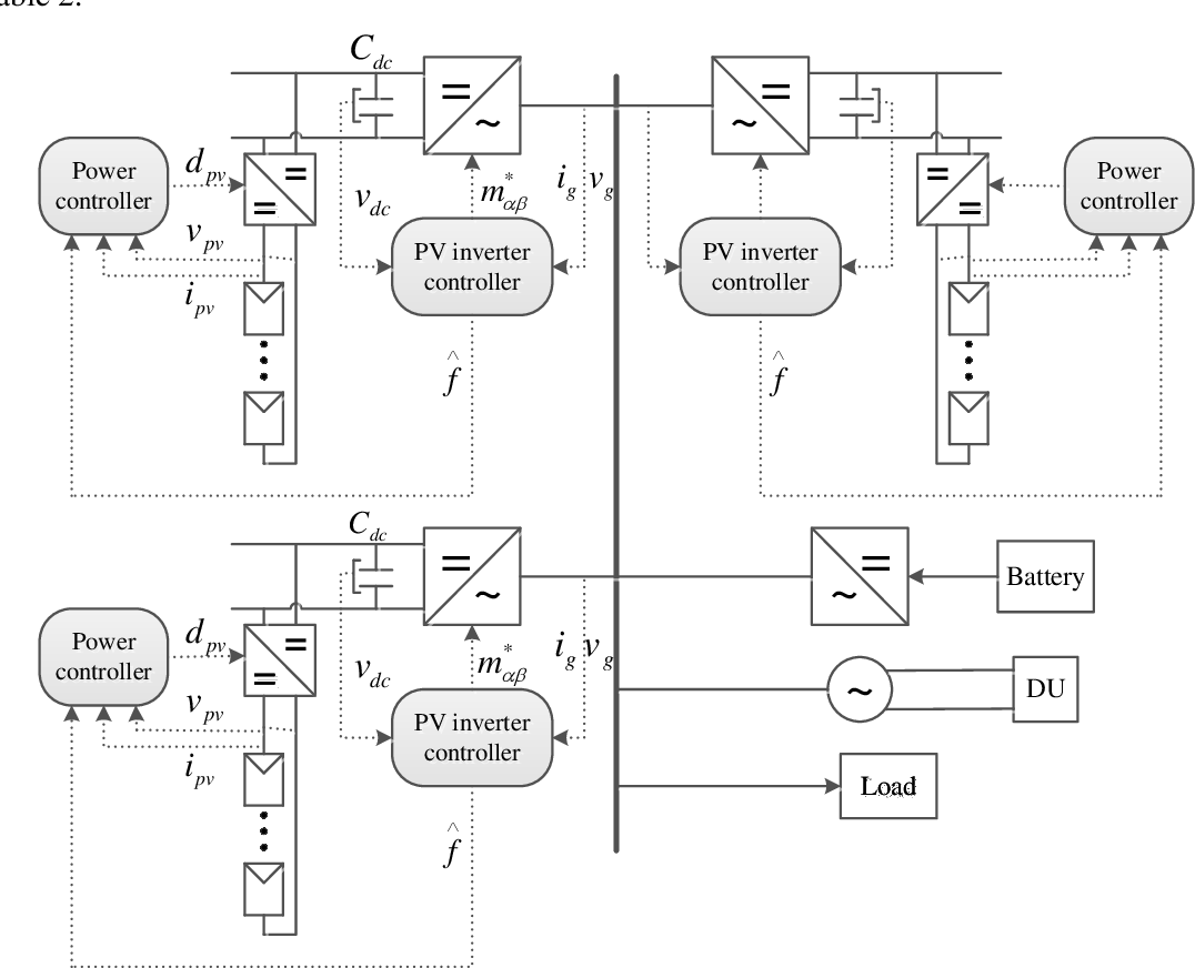 Figure 2 for Virtual synchronous generator of PV generation without energy storage for frequency support in autonomous microgrid