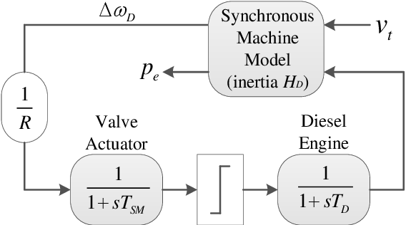 Figure 4 for Virtual synchronous generator of PV generation without energy storage for frequency support in autonomous microgrid
