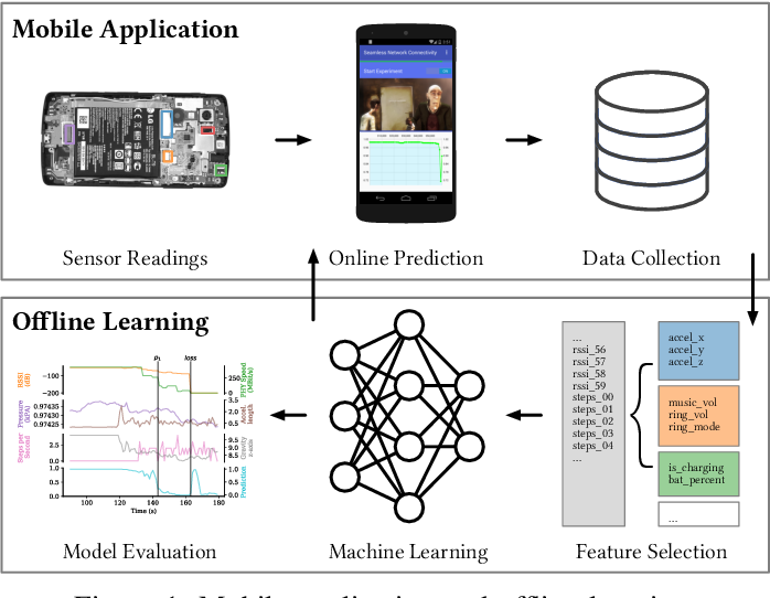 Figure 1 for Learning Wi-Fi Connection Loss Predictions for Seamless Vertical Handovers Using Multipath TCP